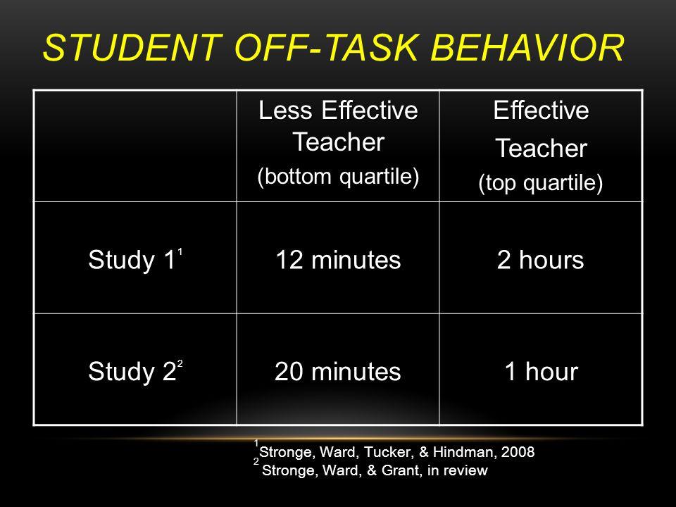 STUDENT OFF-TASK BEHAVIOR Less Effective Teacher (bottom quartile) EffectiveTeacher (top quartile) Study 1 1 12 minutes 2 hours Study 2 2 20 minutes 1 hour 1 1 Stronge, Ward, Tucker, & Hindman, 2008 2 2 Stronge, Ward, & Grant, in review