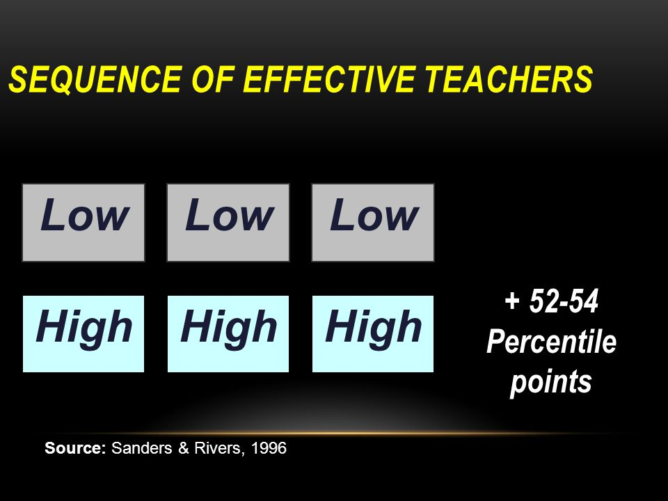 SEQUENCE OF EFFECTIVE TEACHERS Low High + 52-54 Percentile points Low High Source: Sanders & Rivers, 1996