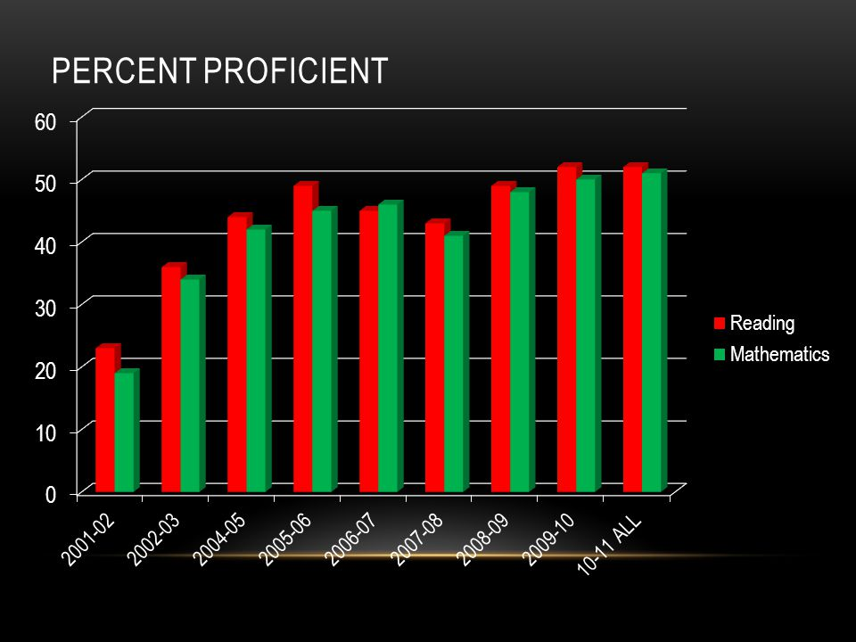 PERCENT PROFICIENT
