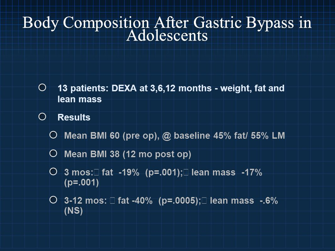 Body Composition After Gastric Bypass in Adolescents 13 patients: DEXA at 3,6,12 months - weight, fat and lean mass Results Mean BMI 60 (pre op), @ baseline 45% fat/ 55% LM Mean BMI 38 (12 mo post op) 3 mos:↓ fat -19% (p=.001);↓ lean mass -17% (p=.001) 3-12 mos: ↓ fat -40% (p=.0005);↓ lean mass -.6% (NS)