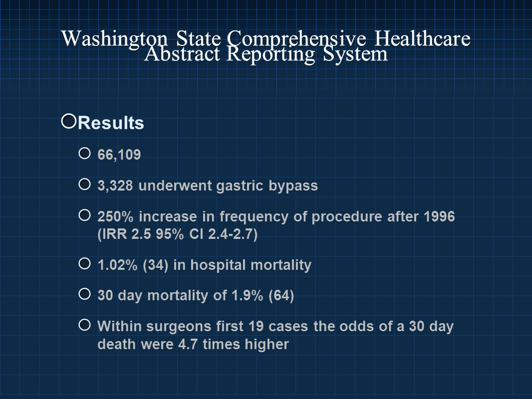 Washington State Comprehensive Healthcare Abstract Reporting System Results 66,109 3,328 underwent gastric bypass 250% increase in frequency of procedure after 1996 (IRR 2.5 95% CI 2.4-2.7) 1.02% (34) in hospital mortality 30 day mortality of 1.9% (64) Within surgeons first 19 cases the odds of a 30 day death were 4.7 times higher