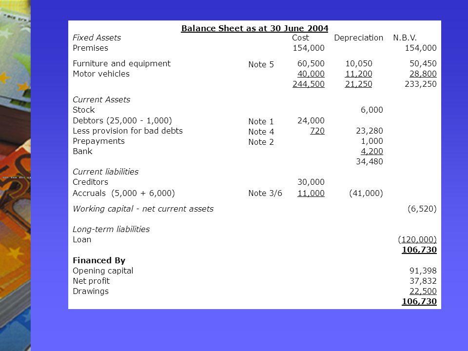 Balance Sheet as at 30 June 2004 Fixed AssetsCostDepreciationN.B.V.