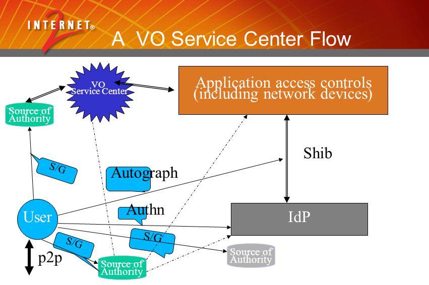 User Application access controls (including network devices) IdP Shib p2p Autograph Authn Source of Authority Source of Authority S/G VO Service Cente