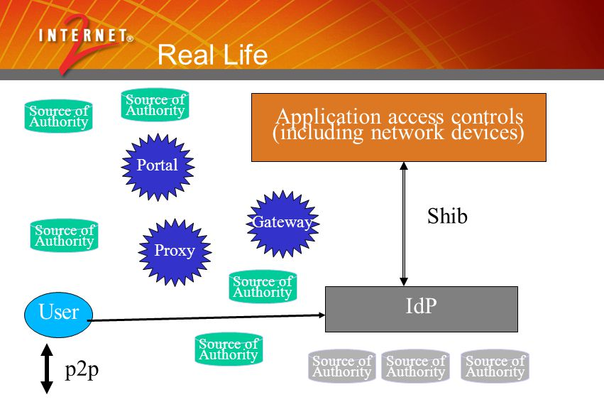 User Application access controls (including network devices) IdP Shib p2p Source of Authority Source of Authority Source of Authority Portal Gateway P