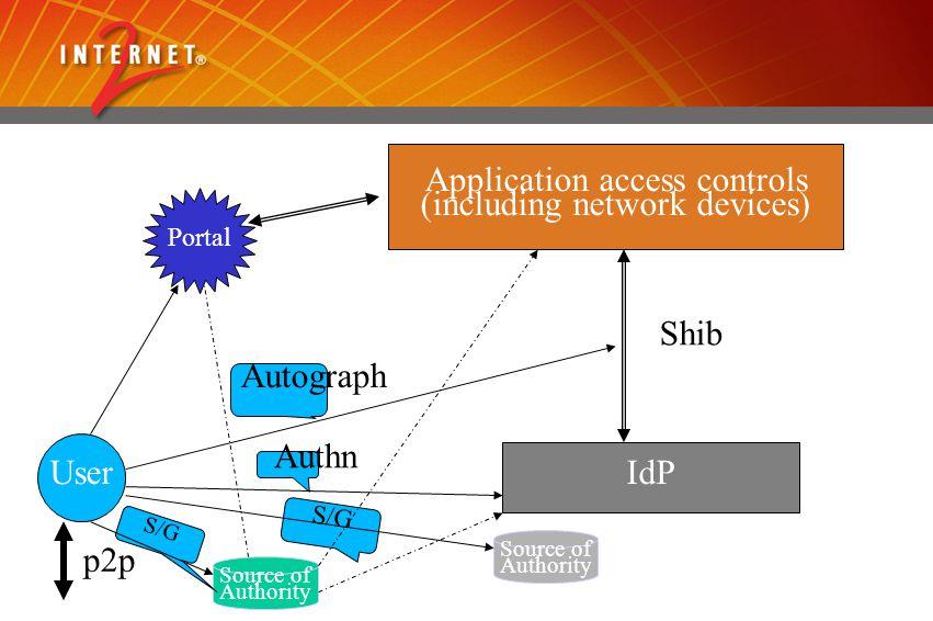 User Application access controls (including network devices) IdP Shib p2p Autograph Authn Source of Authority Source of Authority S/G Portal