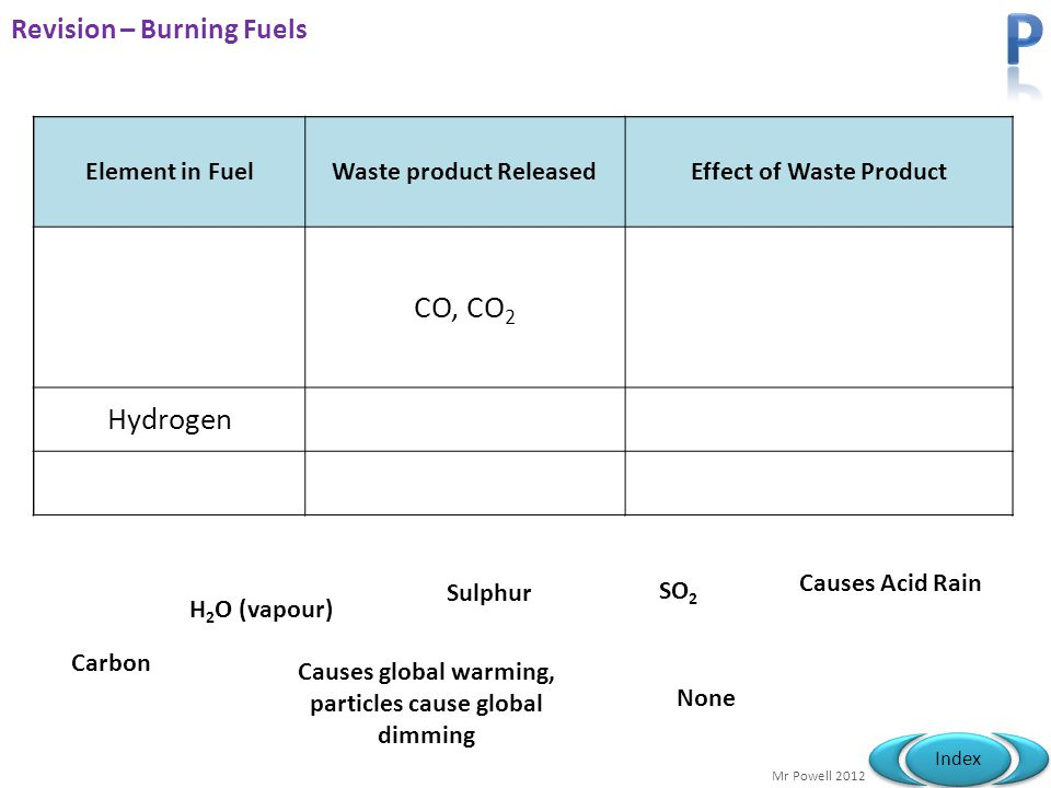 Mr Powell 2012 Index Element in FuelWaste product ReleasedEffect of Waste Product CarbonCO, CO 2 Causes global warming, particles cause global dimming