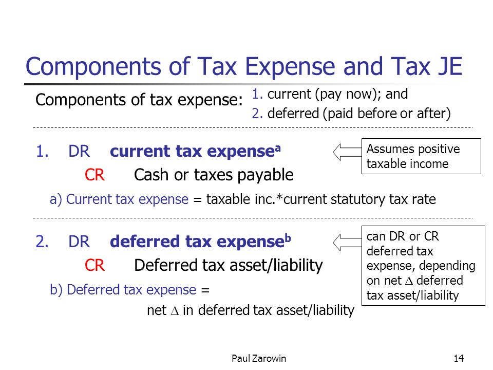 Paul Zarowin14 Components of Tax Expense and Tax JE Components of tax expense: 1.DR current tax expense a CRCash or taxes payable a) Current tax expense = taxable inc.*current statutory tax rate 2.DR deferred tax expense b CRDeferred tax asset/liability b) Deferred tax expense = net  in deferred tax asset/liability Assumes positive taxable income 1.