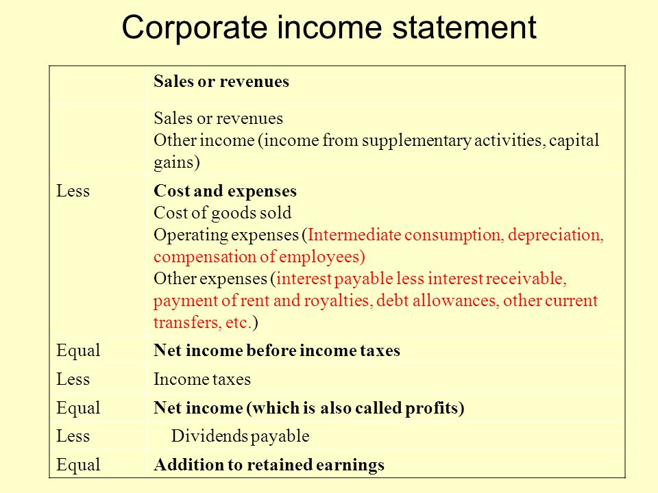 Corporate income statement Sales or revenues Other income (income from supplementary activities, capital gains) LessCost and expenses Cost of goods so