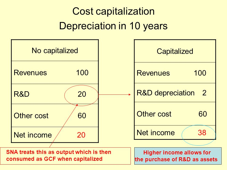 Cost capitalization Depreciation in 10 years No capitalized Revenues 100 R&D 20 Other cost 60 Net income 20 Capitalized Revenues 100 R&D depreciation