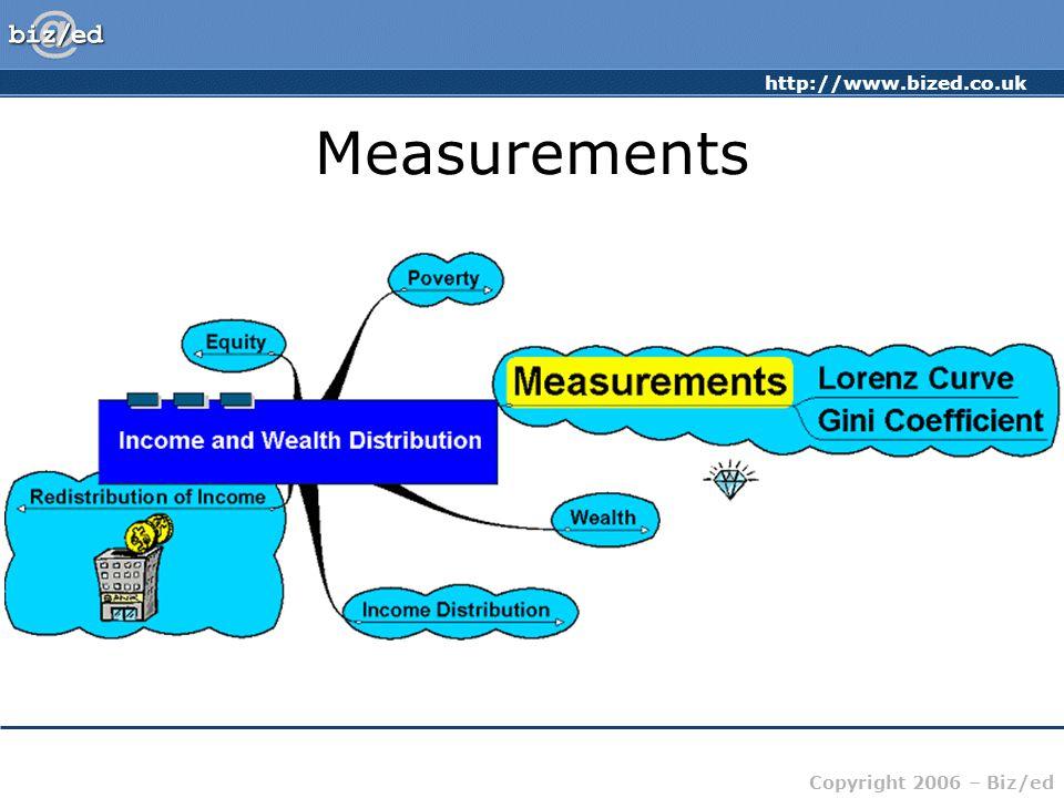 http://www.bized.co.uk Copyright 2006 – Biz/ed Measurements