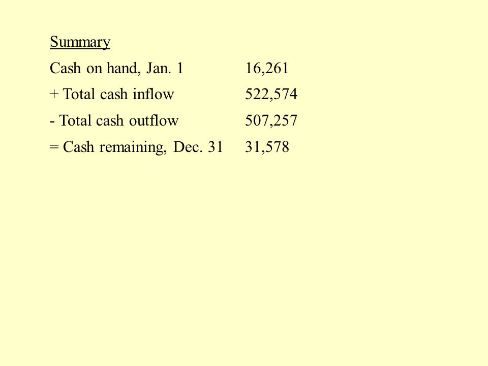 Summary Cash on hand, Jan.