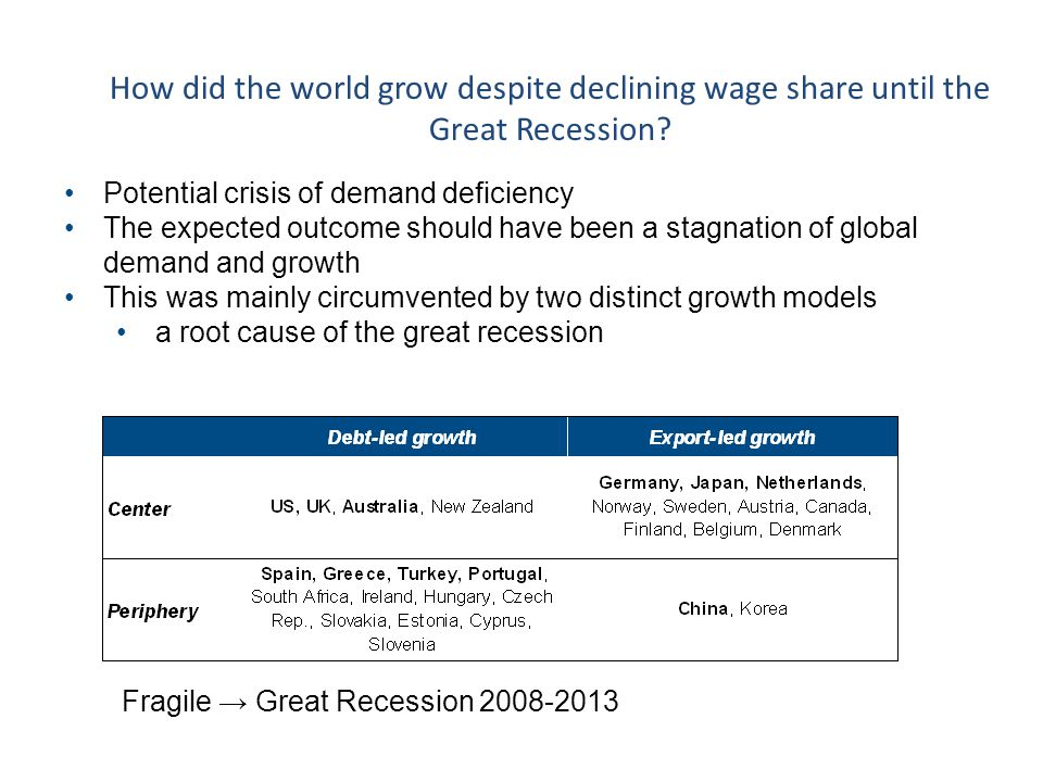 How did the world grow despite declining wage share until the Great Recession? Potential crisis of demand deficiency The expected outcome should have