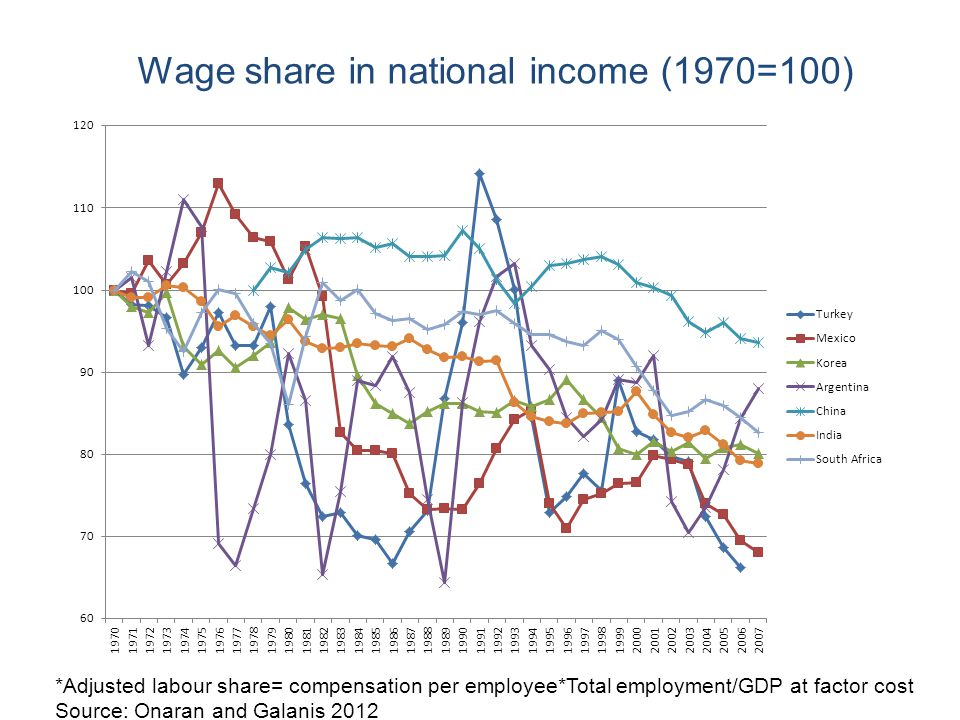 Wage share in national income (1970=100) *Adjusted labour share= compensation per employee*Total employment/GDP at factor cost Source: Onaran and Gala