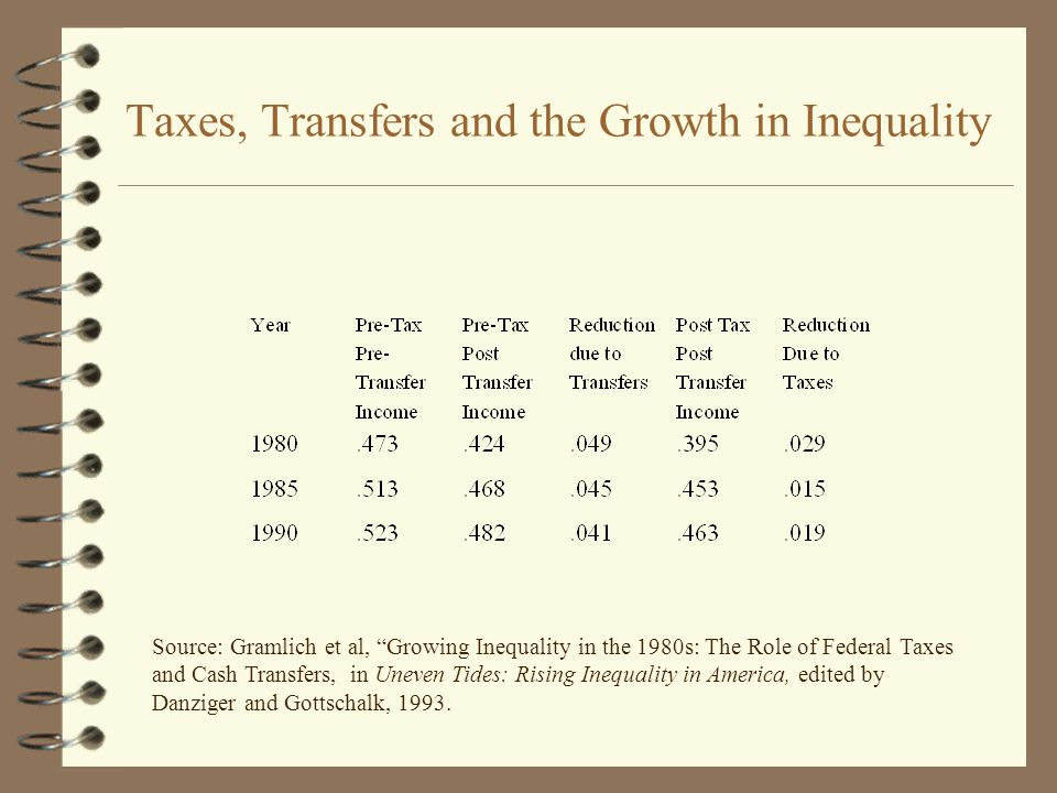 Taxes, Transfers and the Growth in Inequality Source: Gramlich et al, Growing Inequality in the 1980s: The Role of Federal Taxes and Cash Transfers, in Uneven Tides: Rising Inequality in America, edited by Danziger and Gottschalk, 1993.