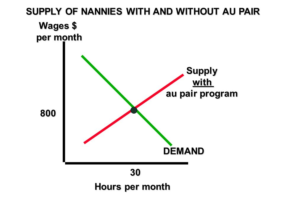 SUPPLY OF NANNIES WITH AND WITHOUT AU PAIR Wages $ per month 800 30 DEMAND Hours per month Supply with with au pair program