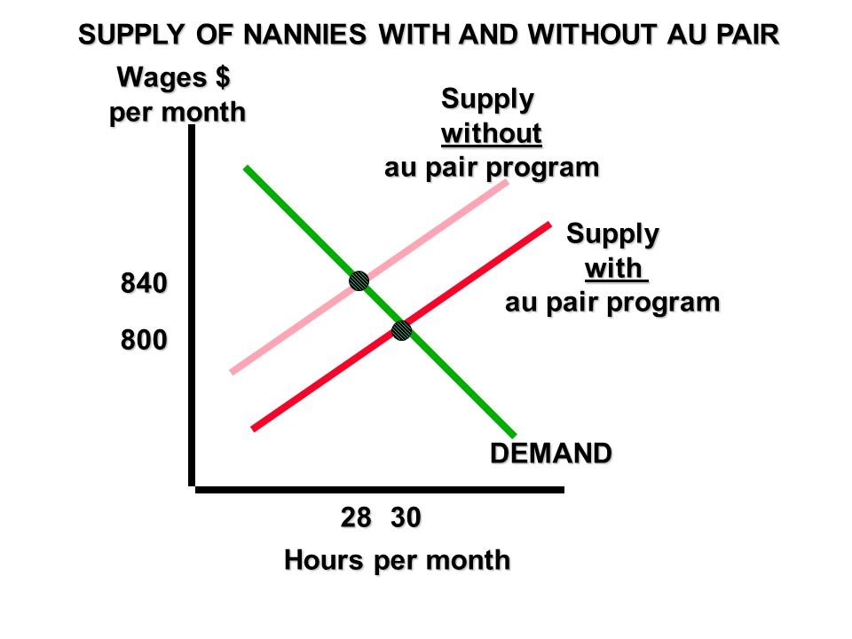 SUPPLY OF NANNIES WITH AND WITHOUT AU PAIR Wages $ per month 840 800 2830 DEMAND Hours per month Supplywithout au pair program Supply with with au pair program