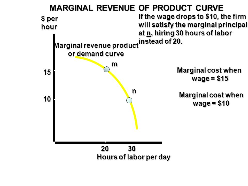 Marginal revenue product or demand curve Marginal cost when wage = $15 $ per hour Hours of labor per day 15 10 2030 Marginal cost when wage = $10 MARGINAL REVENUE OF PRODUCT CURVE m n If the wage drops to $10, the firm will satisfy the marginal principal at n, hiring 30 hours of labor instead of 20.