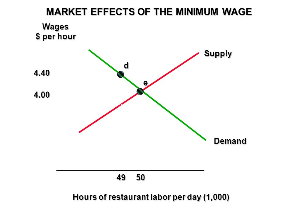MARKET EFFECTS OF THE MINIMUM WAGE Wages $ per hour Hours of restaurant labor per day (1,000) 4.00 50 Supply Demand e 4.40 49 d