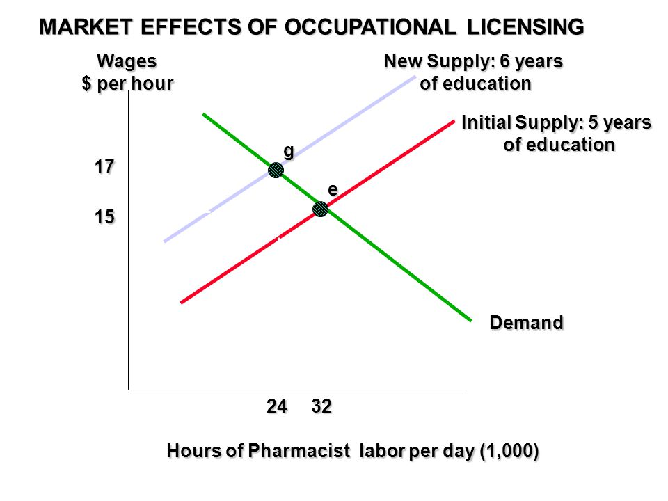 MARKET EFFECTS OF OCCUPATIONAL LICENSING Wages $ per hour Hours of Pharmacist labor per day (1,000) 15 32 Initial Supply: 5 years of education of education Demand e 17 24 g New Supply: 6 years of education of education