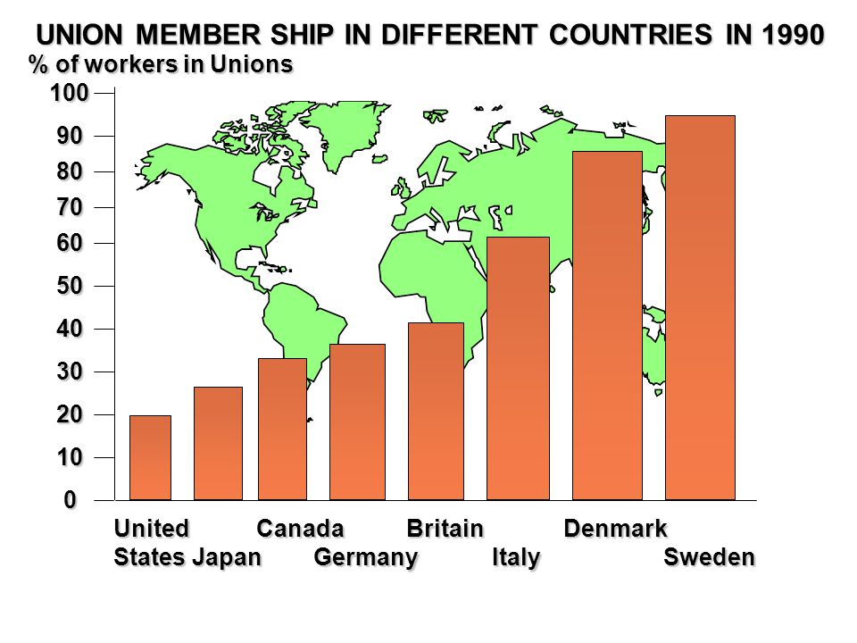 UNION MEMBER SHIP IN DIFFERENT COUNTRIES IN 1990 0 10 20 30 40 50 60 70 80 90 100 % of workers in Unions UnitedStates Japan Canada Germany Britain Italy Denmark Sweden