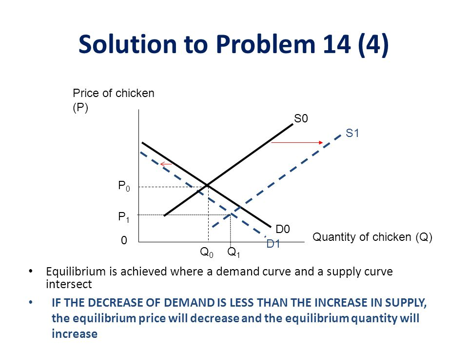To summarize, the equilibrium price of corn will definitely decrease The equilibrium quantity of corn, however, is ambiguous – It depends on the relative change in demand and change in supply Solution to Problem 14(5)