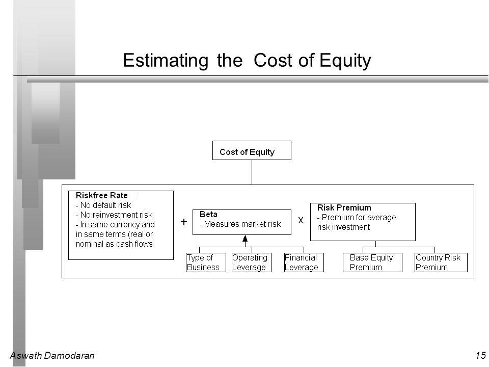 Aswath Damodaran15 Estimating the Cost of Equity