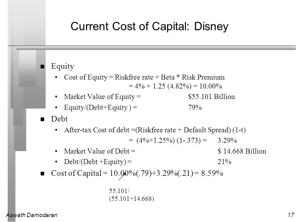Aswath Damodaran17 Current Cost of Capital: Disney Equity Cost of Equity = Riskfree rate + Beta * Risk Premium = 4% + 1.25 (4.82%) = 10.00% Market Value of Equity = $55.101 Billion Equity/(Debt+Equity ) =79% Debt After-tax Cost of debt =(Riskfree rate + Default Spread) (1-t) = (4%+1.25%) (1-.373) =3.29% Market Value of Debt =$ 14.668 Billion Debt/(Debt +Equity) =21% Cost of Capital = 10.00%(.79)+3.29%(.21) = 8.59% 55.101/ (55.101+14.668)