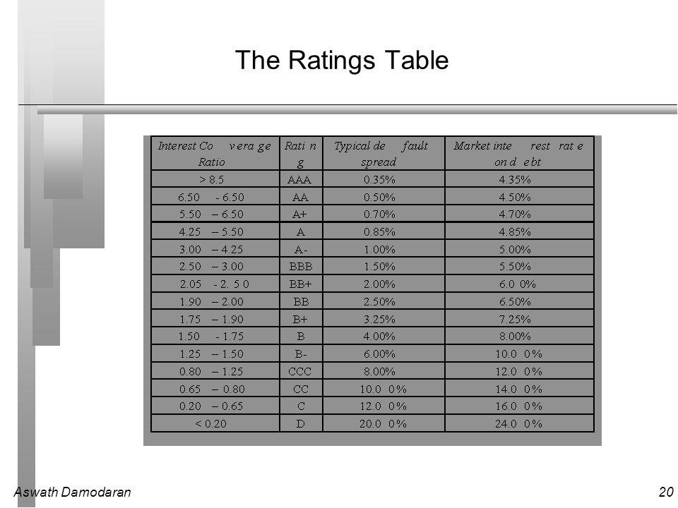 Aswath Damodaran20 The Ratings Table
