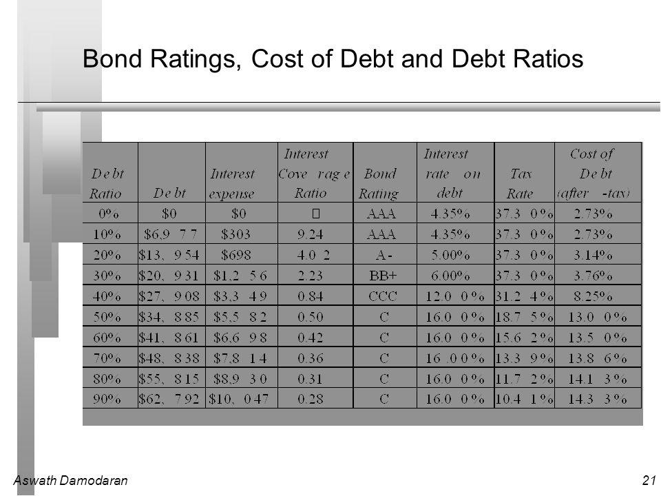 Aswath Damodaran21 Bond Ratings, Cost of Debt and Debt Ratios