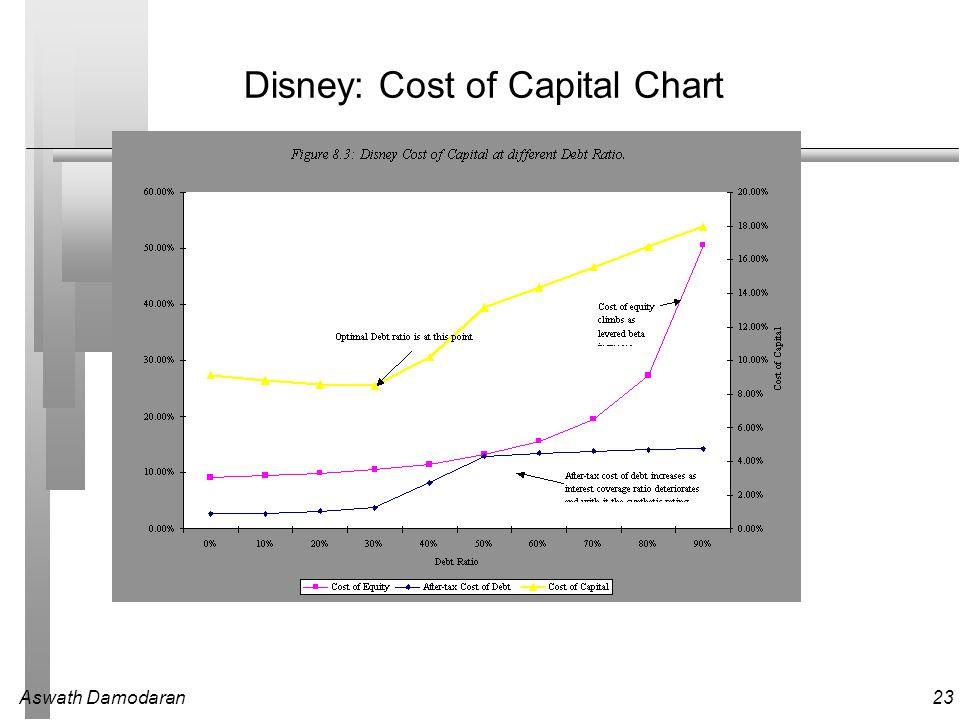 Aswath Damodaran23 Disney: Cost of Capital Chart
