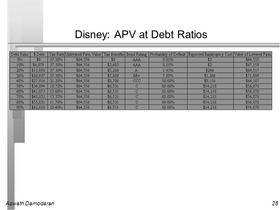 Aswath Damodaran28 Disney: APV at Debt Ratios