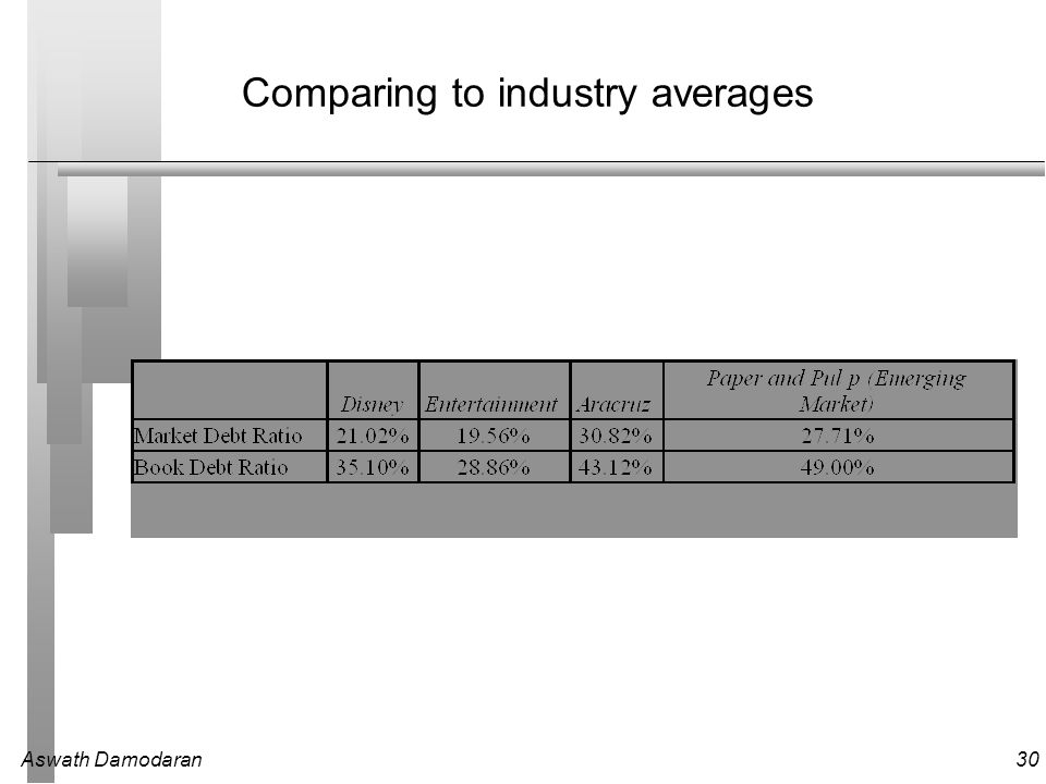 Aswath Damodaran30 Comparing to industry averages