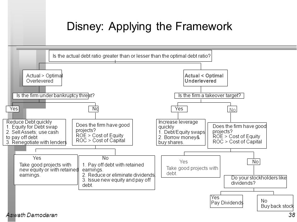 Aswath Damodaran38 Disney: Applying the Framework Is the actual debt ratio greater than or lesser than the optimal debt ratio? Actual > Optimal Overle