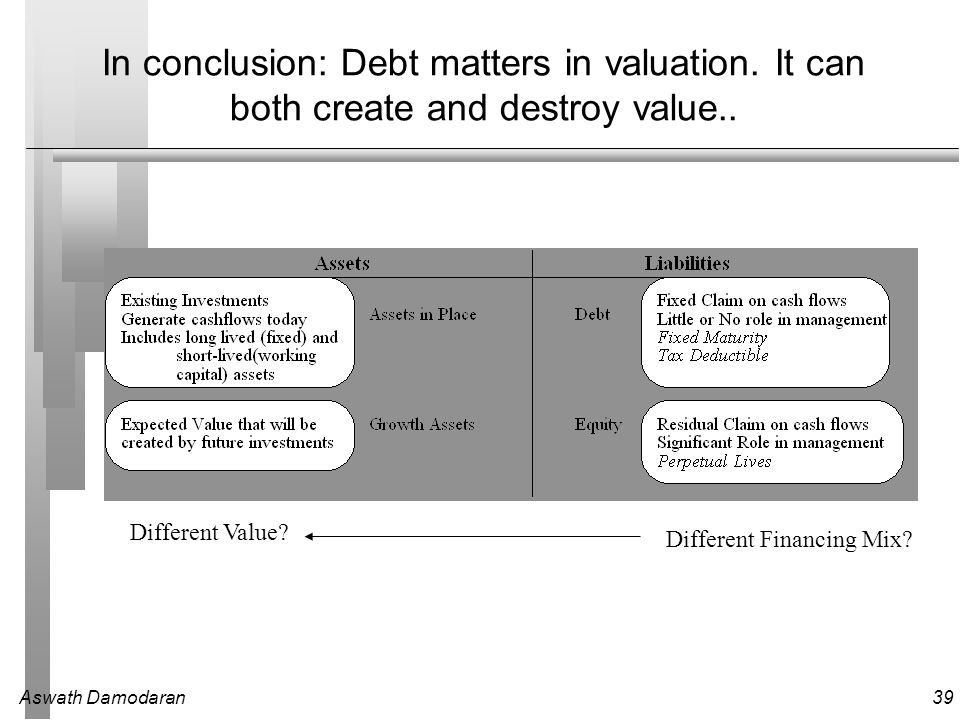 Aswath Damodaran39 In conclusion: Debt matters in valuation.