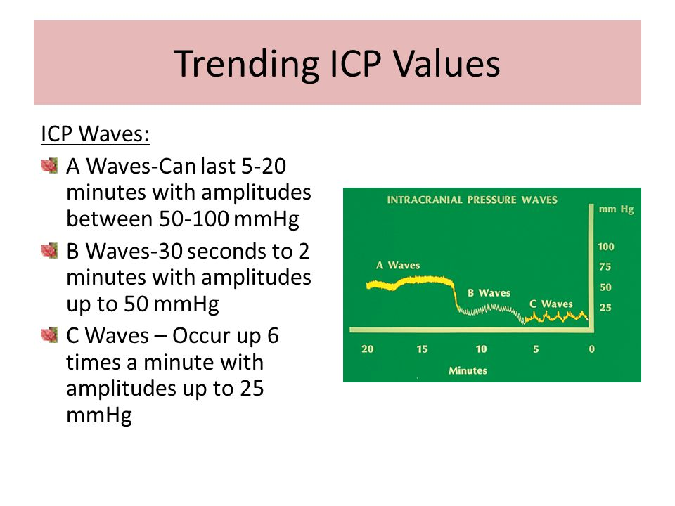 Trending ICP Values ICP Waves: A Waves-Can last 5-20 minutes with amplitudes between 50-100 mmHg B Waves-30 seconds to 2 minutes with amplitudes up to