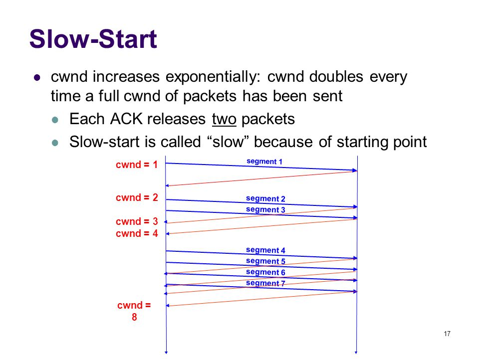 17 Slow-Start cwnd increases exponentially: cwnd doubles every time a full cwnd of packets has been sent Each ACK releases two packets Slow-start is called slow because of starting point segment 1 cwnd = 1 cwnd = 2 segment 2 segment 3 cwnd = 4 segment 4 segment 5 segment 6 segment 7 cwnd = 8 cwnd = 3