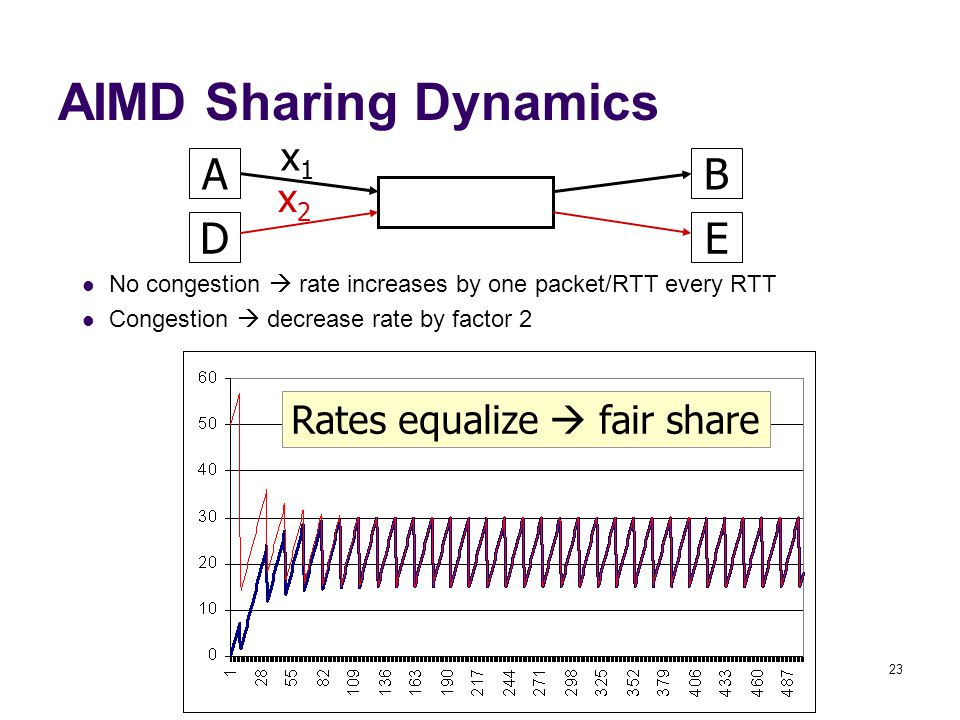 23 AIMD Sharing Dynamics AB x1x1 DE No congestion  rate increases by one packet/RTT every RTT Congestion  decrease rate by factor 2 Rates equalize  fair share x2x2