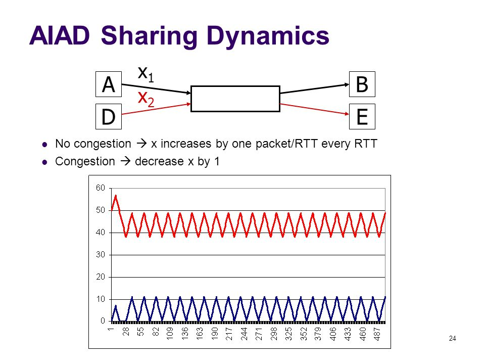 24 AIAD Sharing Dynamics AB x1x1 DE No congestion  x increases by one packet/RTT every RTT Congestion  decrease x by 1 x2x2