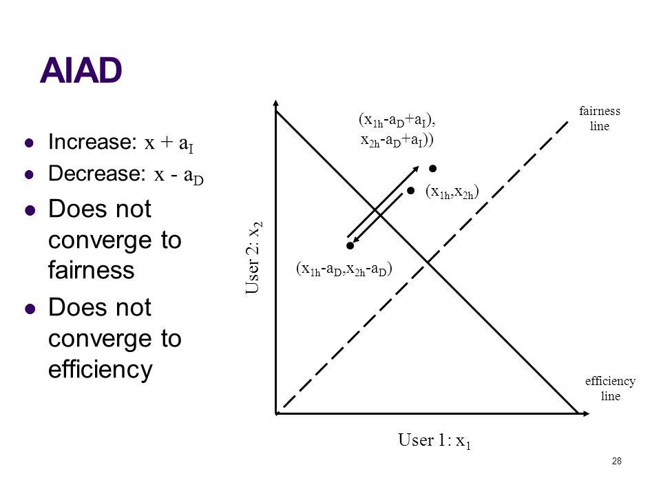 28 AIAD User 1: x 1 User 2: x 2 fairness line efficiency line (x 1h,x 2h ) (x 1h -a D,x 2h -a D ) (x 1h -a D +a I ), x 2h -a D +a I )) Increase: x + a