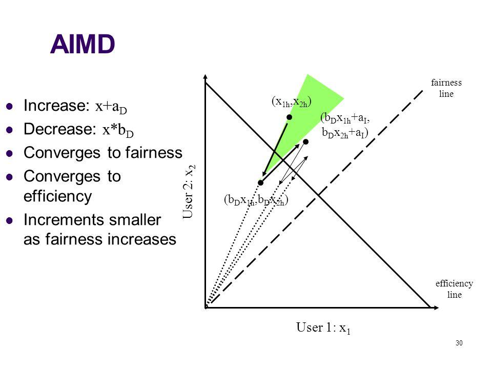 30 (b D x 1h +a I, b D x 2h +a I ) AIMD User 1: x 1 User 2: x 2 fairness line efficiency line (x 1h,x 2h ) (b D x 1h,b D x 2h ) Increase: x+a D Decrea