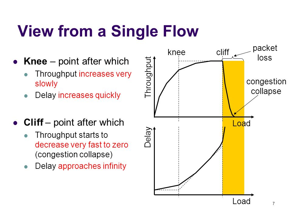 7 View from a Single Flow Knee – point after which Throughput increases very slowly Delay increases quickly Cliff – point after which Throughput starts to decrease very fast to zero (congestion collapse) Delay approaches infinity Load Throughput Delay kneecliff congestion collapse packet loss