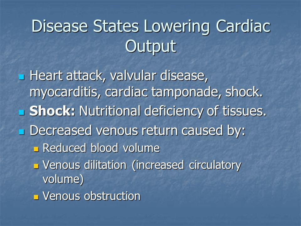 Disease States Lowering Cardiac Output Heart attack, valvular disease, myocarditis, cardiac tamponade, shock. Heart attack, valvular disease, myocardi