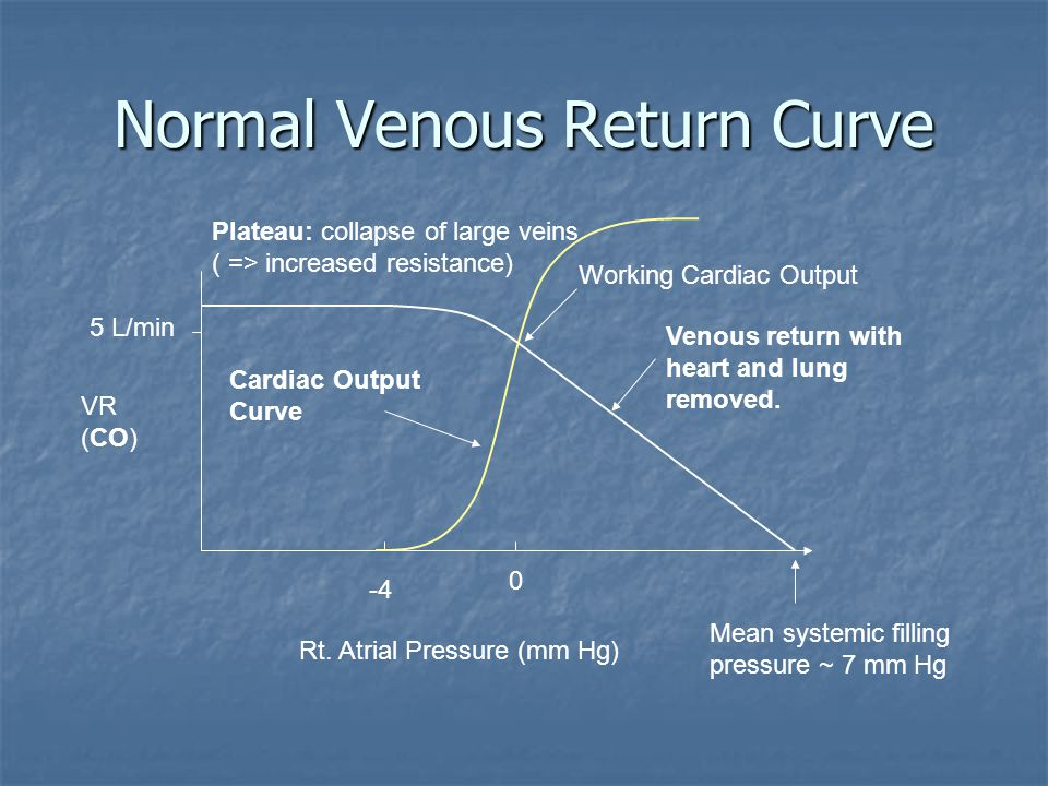 Normal Venous Return Curve 5 L/min VR (CO) Rt. Atrial Pressure (mm Hg) 0 -4 Mean systemic filling pressure ~ 7 mm Hg Plateau: collapse of large veins