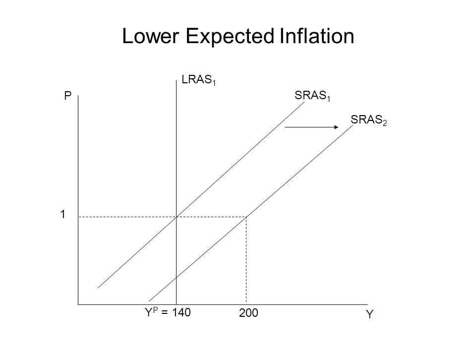 Lower Expected Inflation P Y 1 SRAS 1 Y P = 140 SRAS 2 LRAS 1 200