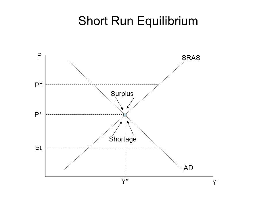 Short Run Equilibrium P Y P* SRAS Y* AD PHPH PLPL Surplus Shortage