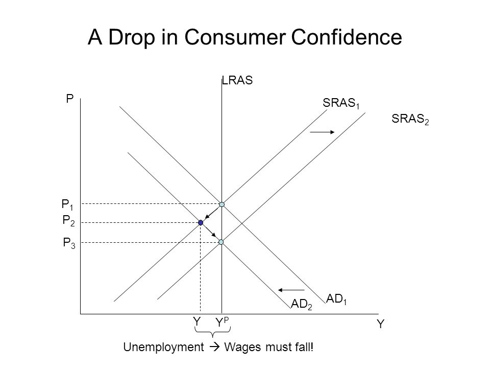 A Drop in Consumer Confidence P Y P1P1 SRAS 1 YPYP AD 1 P3P3 LRAS Y SRAS 2 Unemployment  Wages must fall.