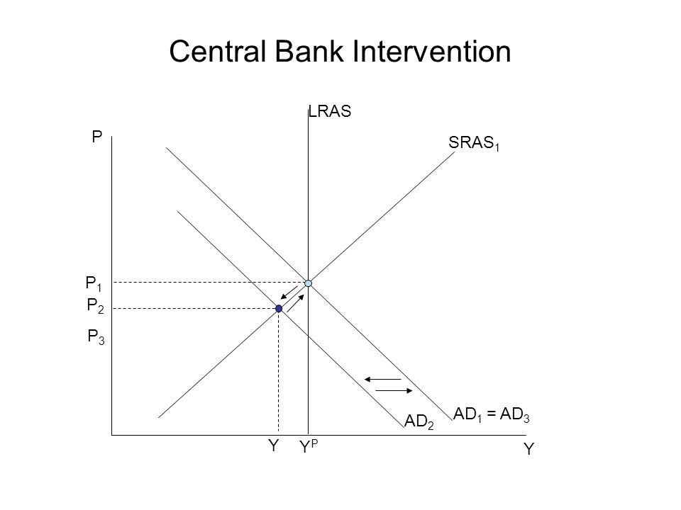 Central Bank Intervention P Y P1P1 SRAS 1 YPYP AD 1 = AD 3 P3P3 LRAS Y AD 2 P2P2