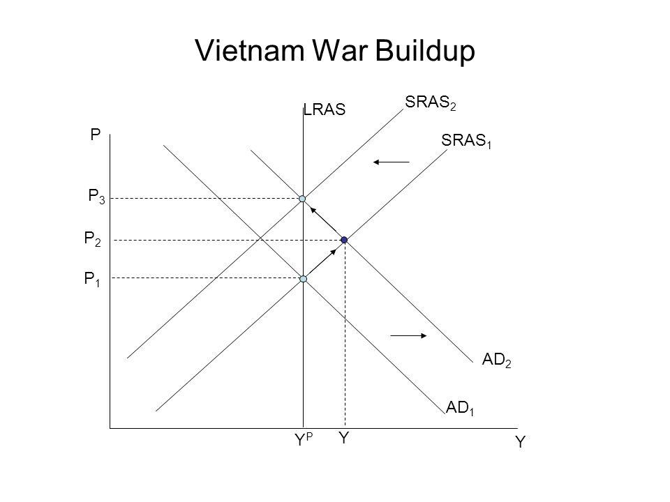 Vietnam War Buildup P Y P1P1 SRAS 1 YPYP AD 1 P3P3 LRAS Y AD 2 P2P2 SRAS 2