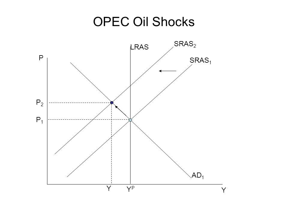OPEC Oil Shocks P Y P1P1 SRAS 1 YPYP AD 1 LRAS Y P2P2 SRAS 2
