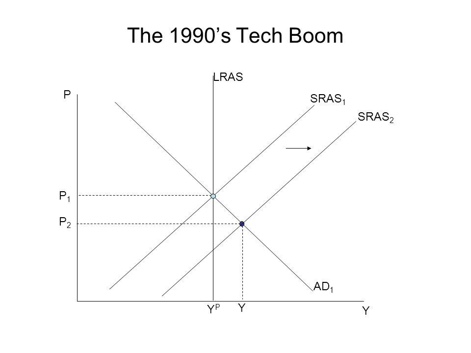 The 1990's Tech Boom P Y P1P1 SRAS 1 YPYP AD 1 LRAS Y P2P2 SRAS 2